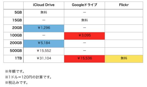 各社オンラインストレージの価格