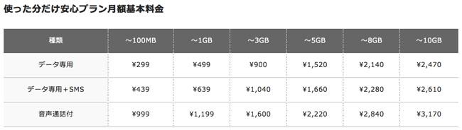 FREETEL価格表