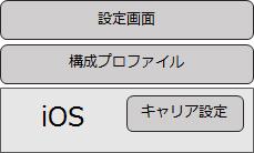ios-config