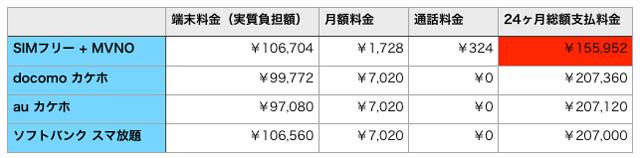 iPhone6s料金比較
