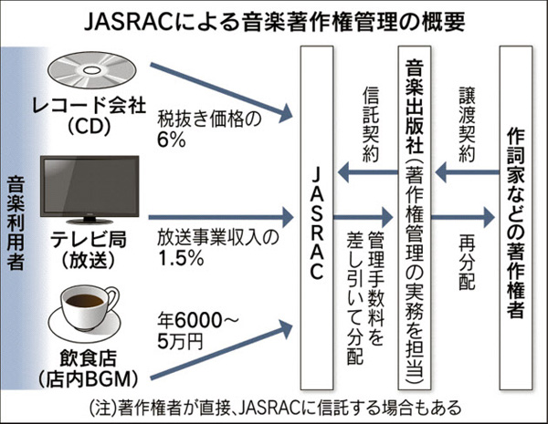 JASRACによる音楽著作権管理の概要