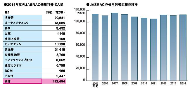 JASRAC使用料徴収額の推移