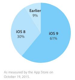 iOS9シェア率