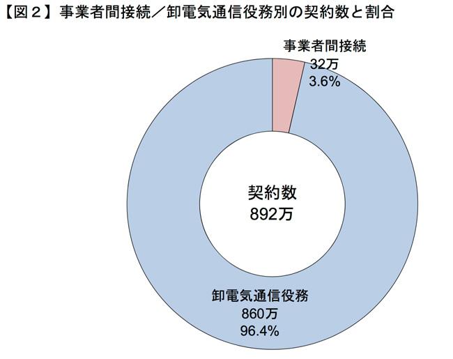 MVNOの契約者数