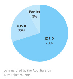 iOSシェア率