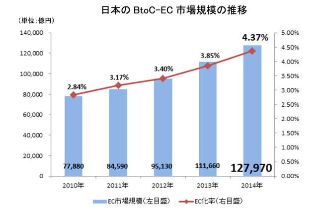 BtoCの市場
