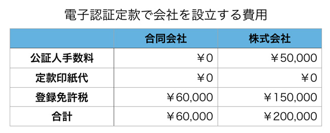 会社設立の費用