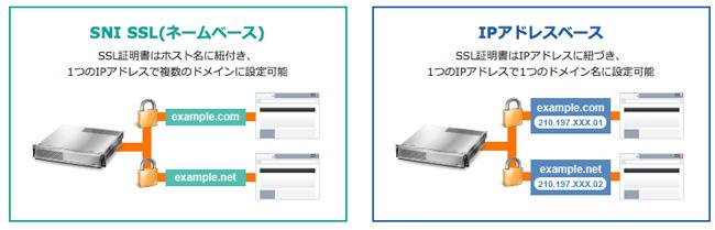 SNI SSL(ネームベース)とIPアドレスベースの違い