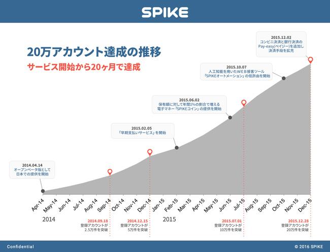 SPIKEの推移