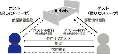 Airbnbのシステム