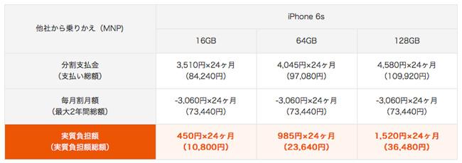 au iPhoneの料金
