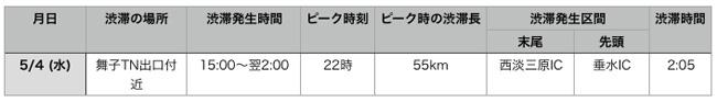 神戸淡路鳴門道(上り)渋滞
