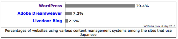 WordPressのシェア率