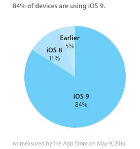 iOS シェア率