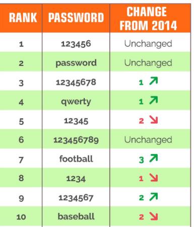 Worst Passwords of 2015