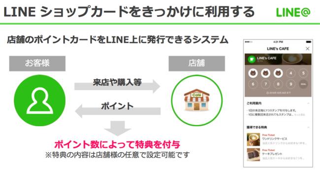 LINE@のポイントカード