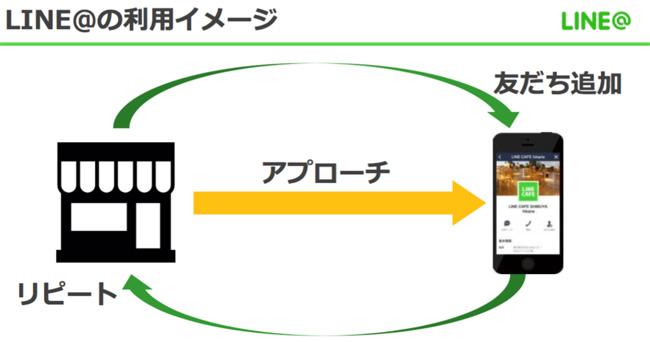 LINE@の利用イメージ
