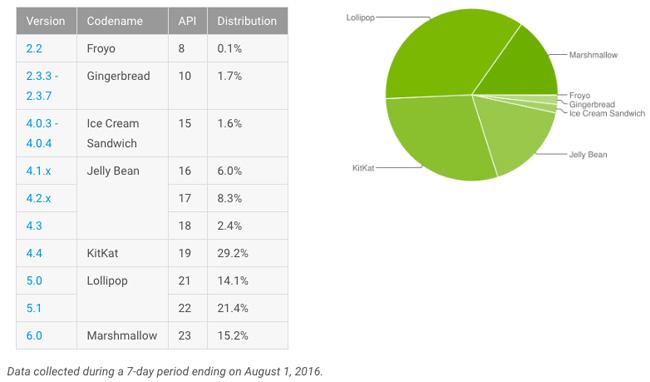 Androidのアップデート状況