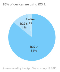 iOSのアップデート状況