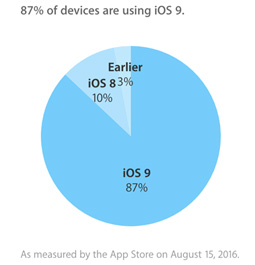 iOSのシェア率