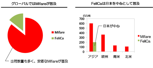 NFCシェア率