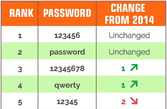 ありがちなパスワード
