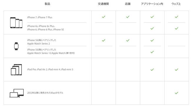 Apple Pay 利用できる端末