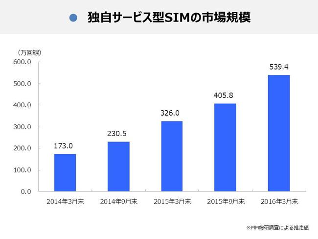 2016年3月末 MVNOの総契約利用回線
