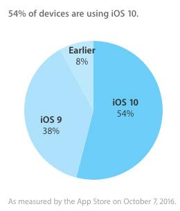 iOS10のシェア率