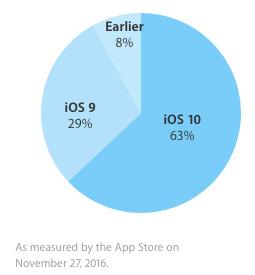 iOSシェア