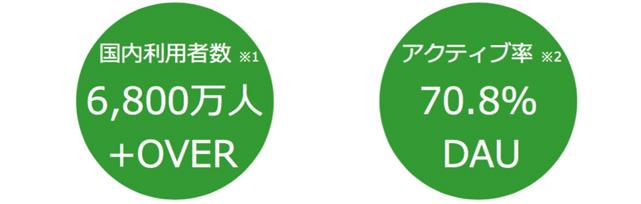 LINE 利用者数