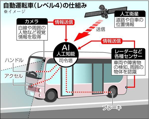 自動運転バスの仕組み