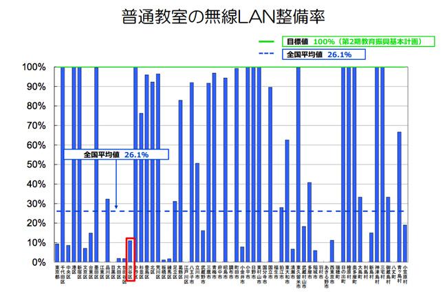 普通教室の無線LAN整備率