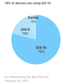 iOS シェア
