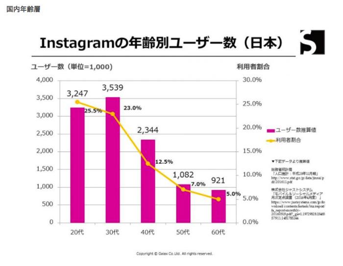 Instagram 年齢別 ユーザー数
