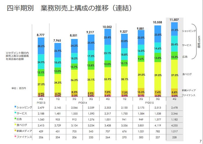 カカクコム 業務別売上構成の推移