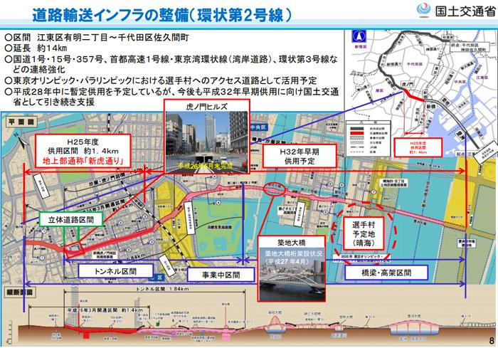 東京オリンピック 国土交通省の道路整備
