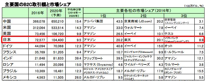 日本のB2C市場のシェア