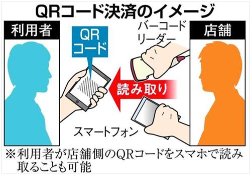 QRコード決済