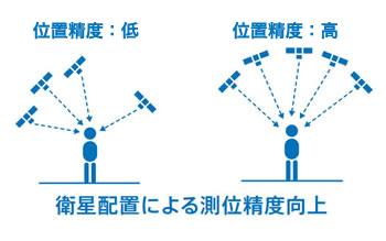 人工衛星からの信号は真上から来るため、衛星測位システムとしての精度が高い