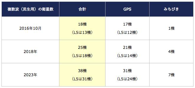 みちびきとGPSの衛星数