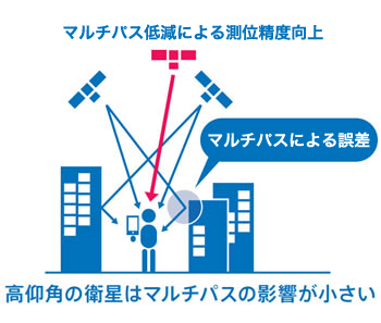準天頂衛星「みちびき」が高精度な測位ができる理由