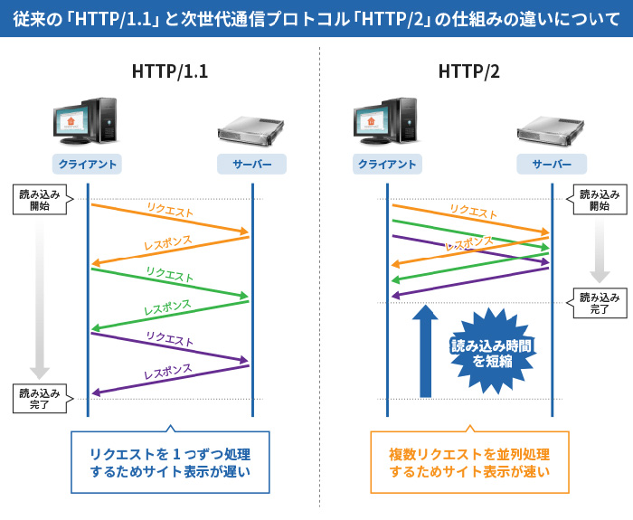 HTTP/2の特徴