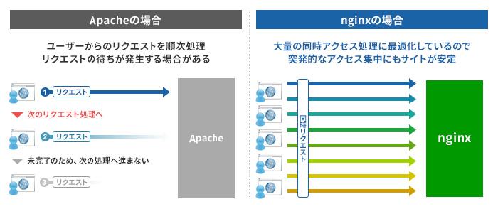nginxとApacheの違い