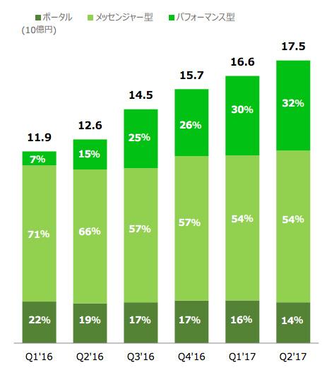 LINE 広告の売上の推移