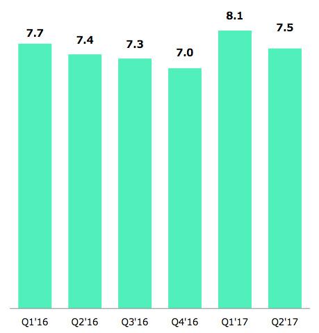 LINE コミュニケーションの売上の推移
