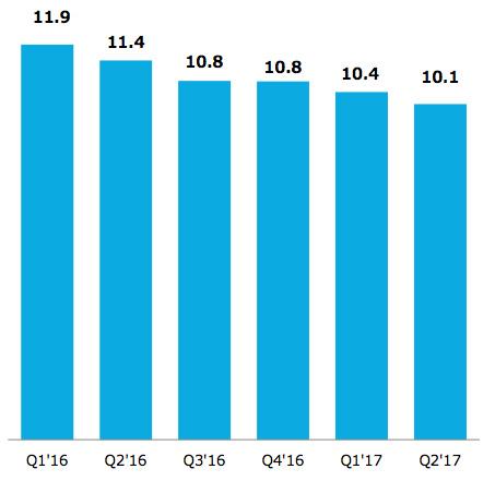LINE コンテンツの売上の推移