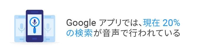 Googleアプリの音声検索は20%を越えている