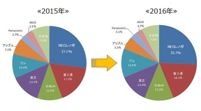 日本のPCメーカーのシェア