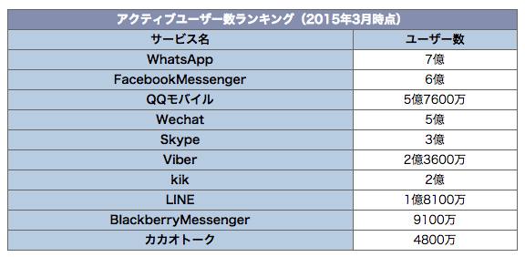 メッセージアプリのアクティブユーザー数